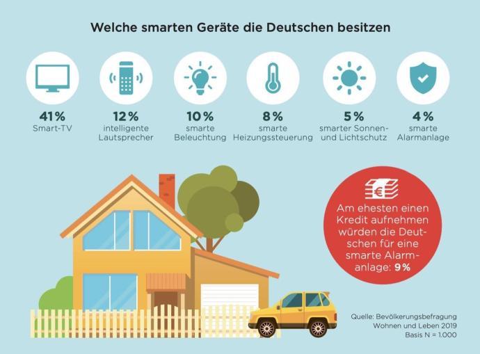 Smart Home Studie Creditplus