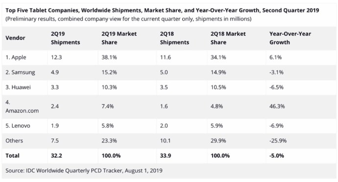 Tablets Q2 2019