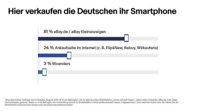 Ebay Smartphone Umfrage