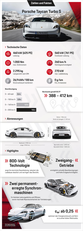03.09.2019 Porsche Infografik Taycan Turbo S V4.indd