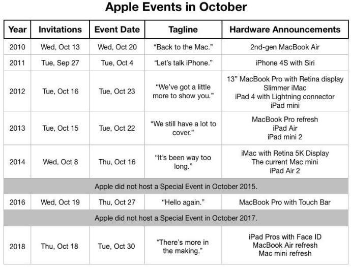 Apple Events Oktober