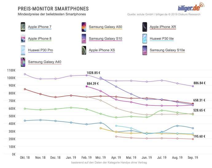 Beliebteste Smartphones Preise
