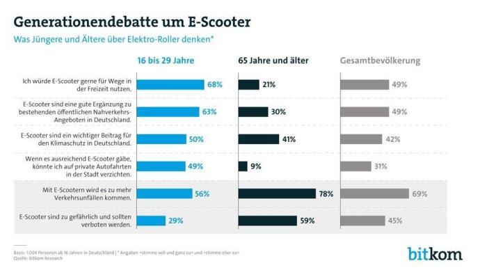 E Scooter Stats