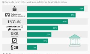 Infografik 19808 Vertrauen Der Deutschen In Geldinstitute N