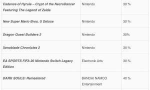 Nintendo Switch Eshop Cyber Angebote