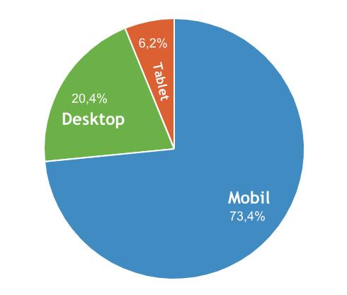 Besucher Mf Mobil