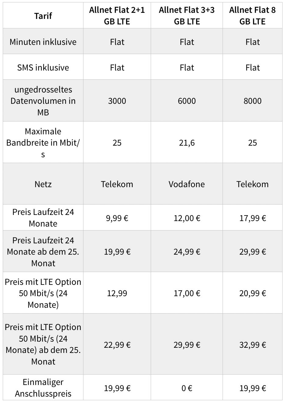 Klarmobil Nikolaus Tarif 2019