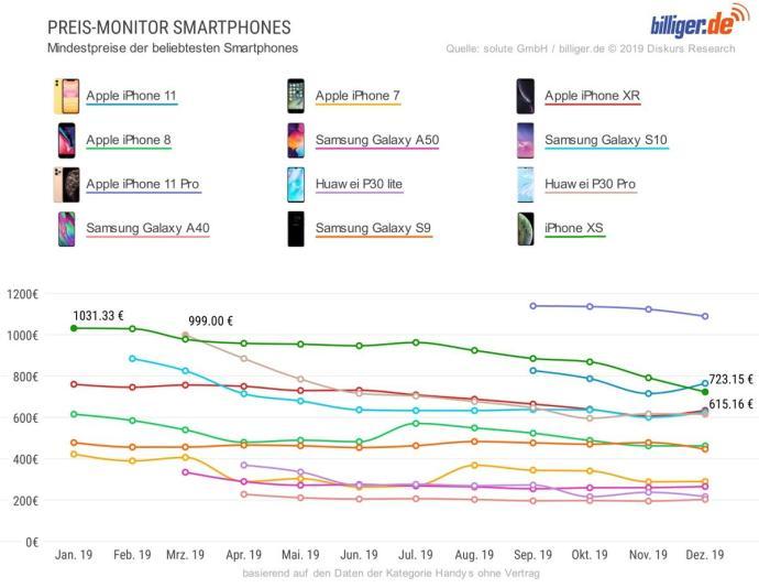 Preise Smartphones 2019