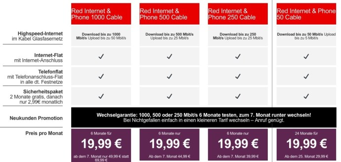 Vodafone Kabel Tarife 04 2020
