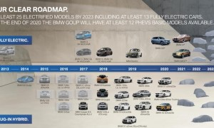 Bmw Elektro Roadmap