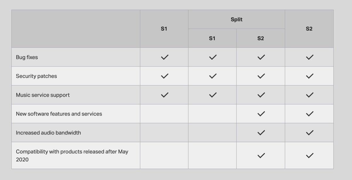 Sonos S1 S2 Setup