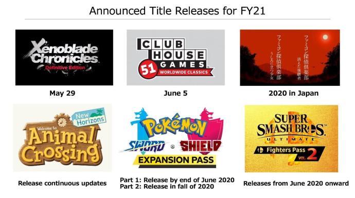 Switch Spiele 2020 2021