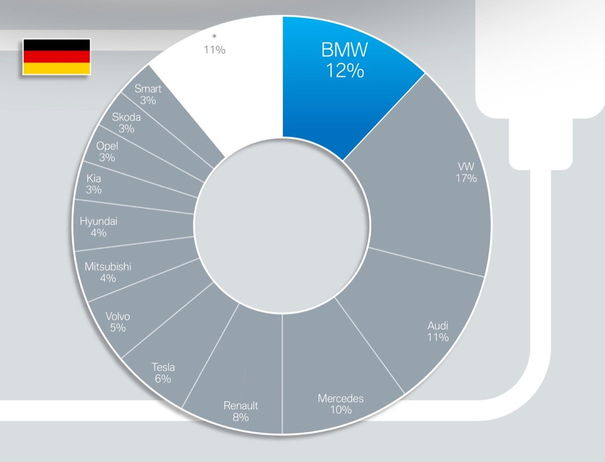 Bmw Elektro Deutschland