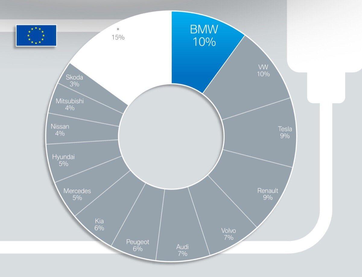 Bmw Elektro Europa
