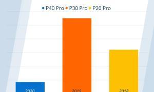 Huawei P40 Pro Nachfrage Vergleich Idealo