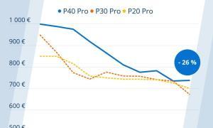Huawei P40 Pro Preisverfall Idealo