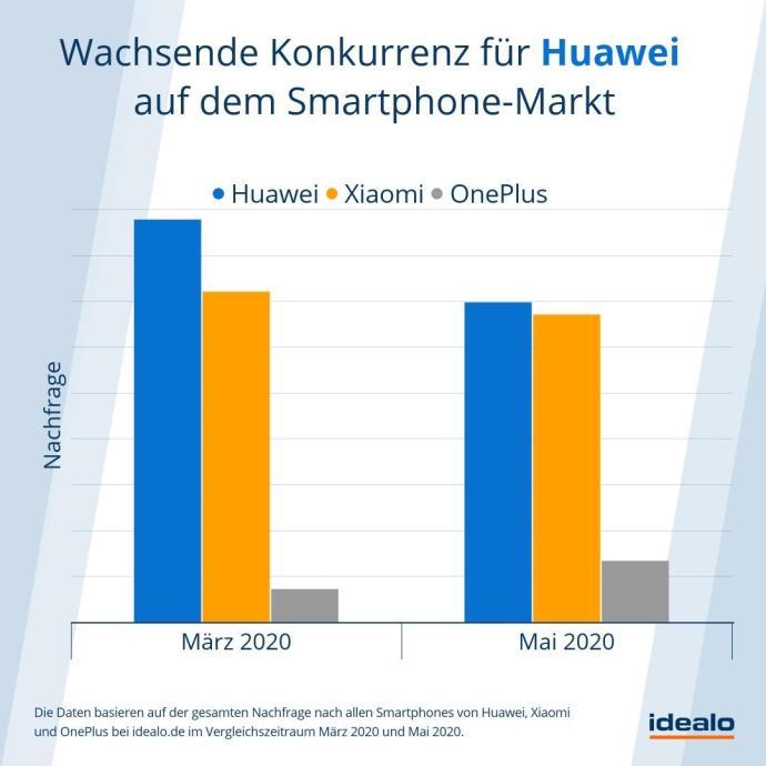 Huawei Xiaomi Oneplus Nachfrage Vergleich Idealo
