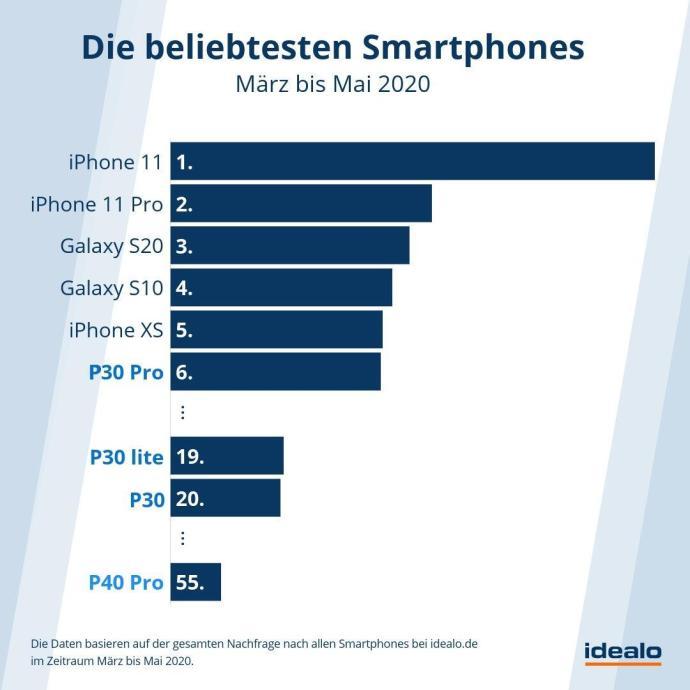 Top Smartphones 2020 Huawei Idealo
