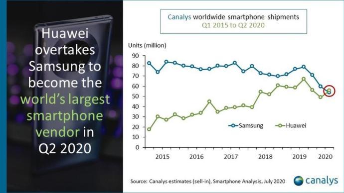 Huawei Wachstum Canalys