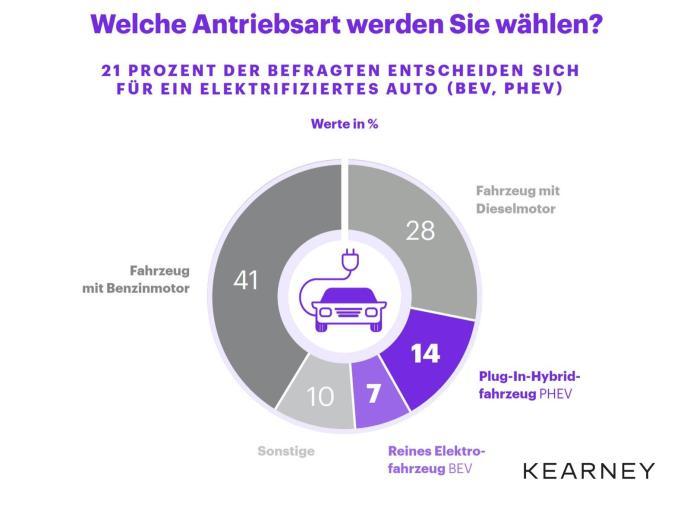 Grafik E Auto Praemie Wirkt