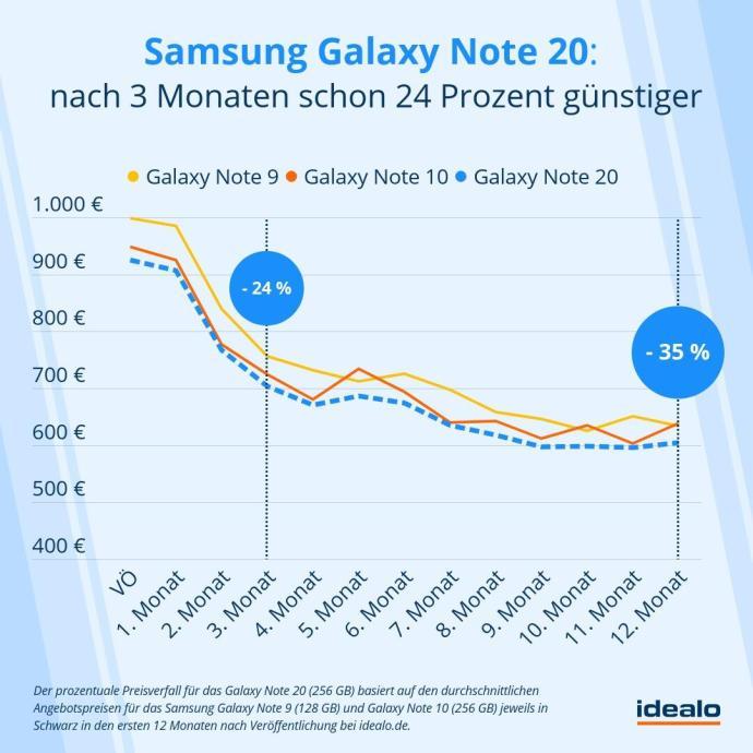 Samsung Galaxy Note 20 Preis Prognose Idealo De