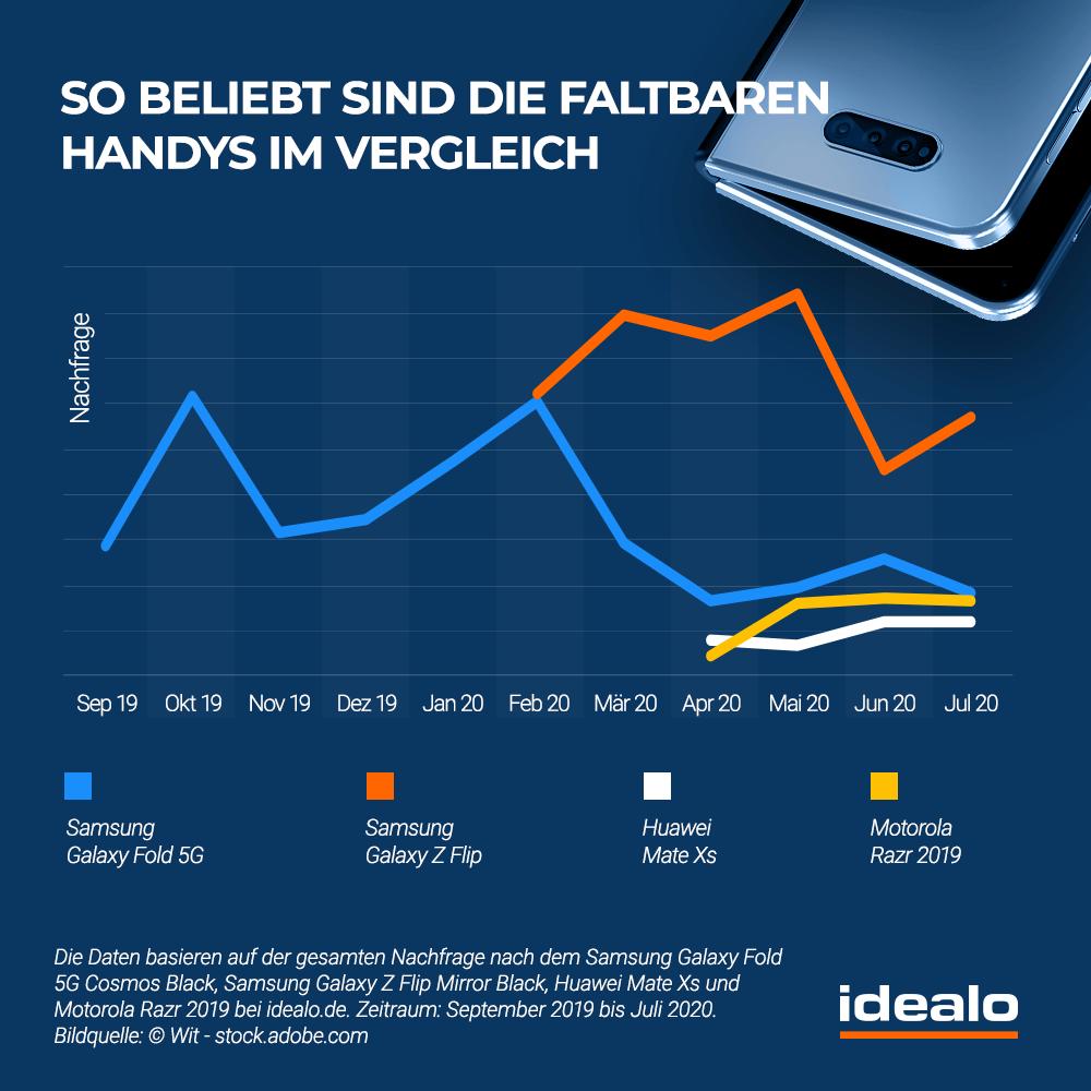 Nachfrage Der Faltbaren Handys