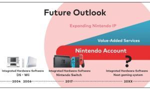 Nintendo Konsolen Zukunft