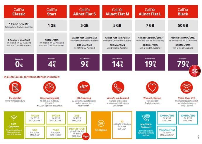 Vodafone Callya Tarife 2020