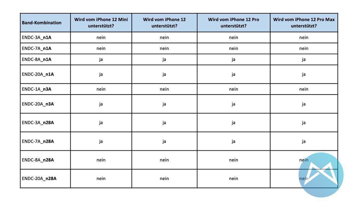 5g Frequenzen Iphone 12