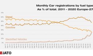 Europa Autos Marktanteil Elektro Diesel Benzin