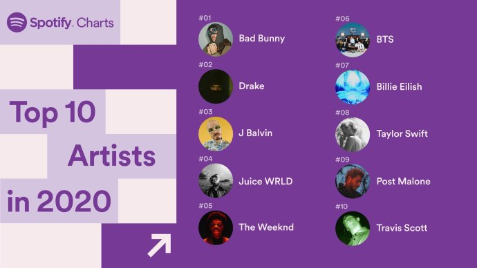 Spotify Top Artists 2020