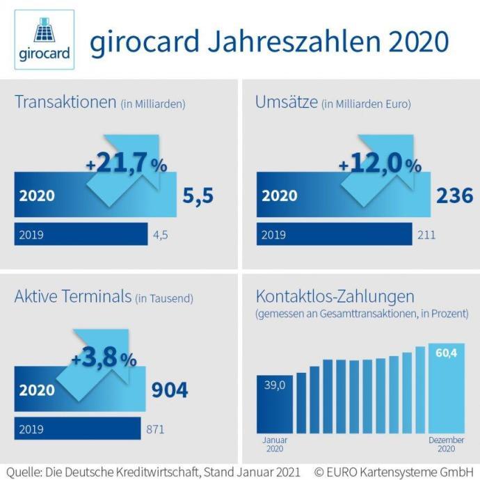 210209 Pressegrafik Girocard Jahreszahlen 2020