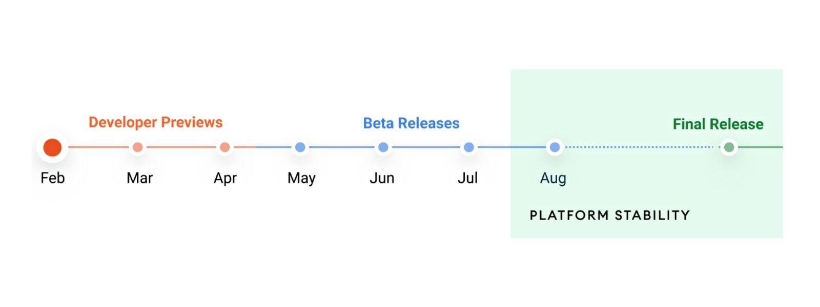 Android 12 Zeitplan