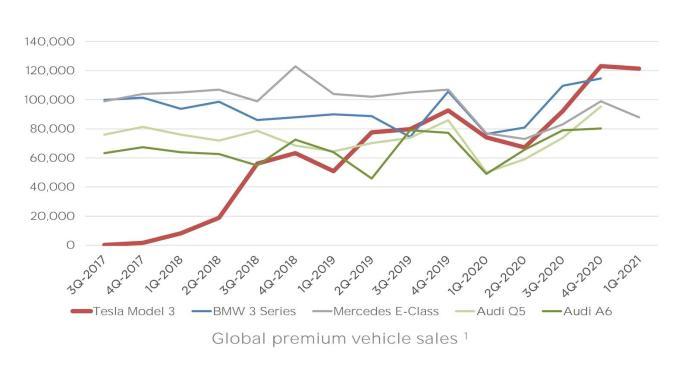 Tesla Model 3 Verkauf Grafik