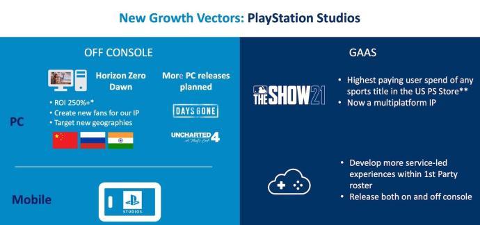 Playstation Sony Wachstum
