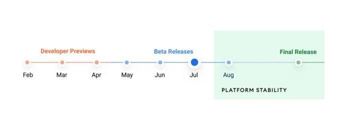 Android 12 Zeitplan 2021