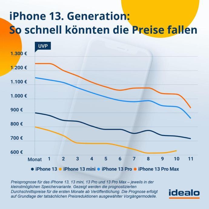 Idealo Prognose Iphone13 Generation