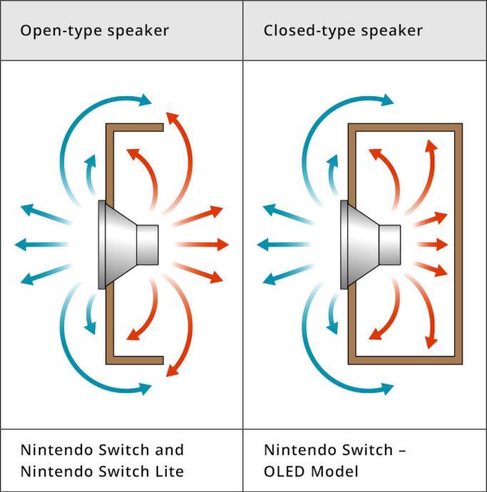 Nintendo Switch Oled Speaker