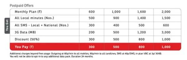 Airtel-iPhone-5-Postpaid-Plans