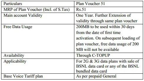 BSNL-Revised-3G-Plan-April
