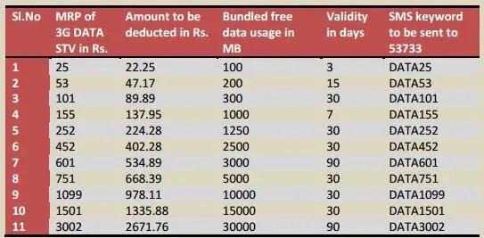 BSNL-3G-SMS-Activation-Code-Chennai-TN