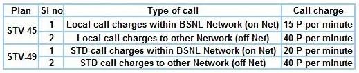 BSNL-Kolkata-STV45-49