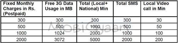 bsnl-special-3g-combo-postpaid-plan