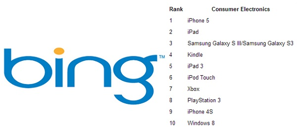 Bing-2012-Search-Results-Top-10