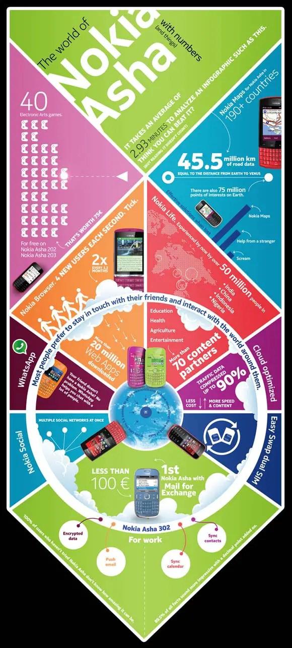 Nokia-Asha-infographic