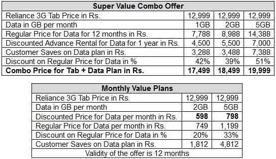 Reliance-3G-Tab-data-tariff-plan