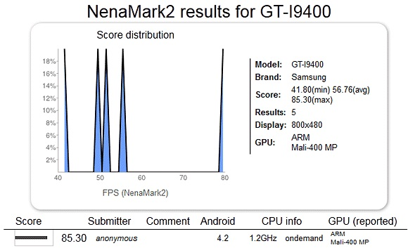 Galaxy-S-IV-NenaMark-Leak