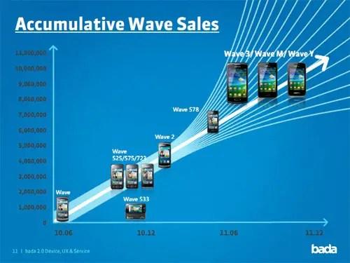 wave-10million_sales