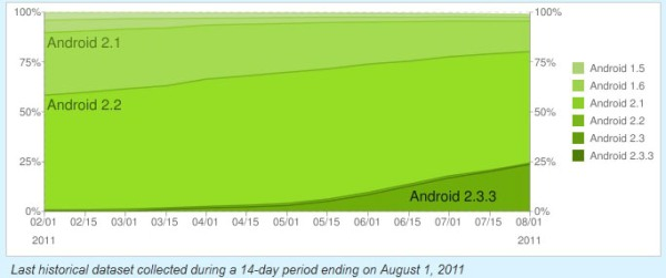 android_distribution_2