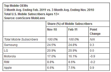 Data-reveals-Samsung-and-Android-rule-the-US